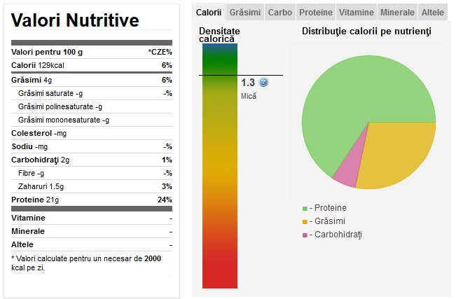 tabel calorii gyros