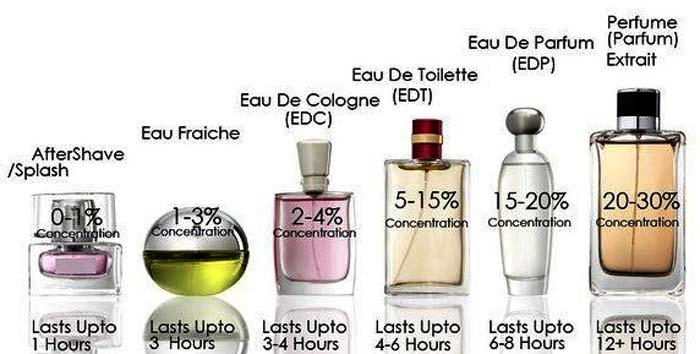 persistenta-apa-parfum-vs-apa-de-toaleta