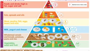 piramida mancarii
